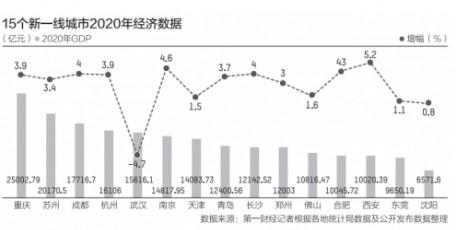 15个新一线城市GDP:13城超万亿 重庆、苏州紧追一线