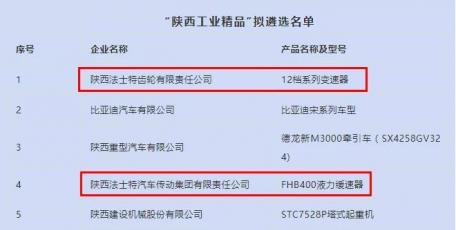 """法士特产品入选首批""""陕西工业精品""""名单"""