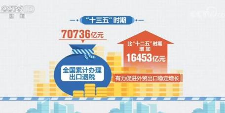 """""""十三五""""时期全国累计办理出口退税70736亿元 有力促进外贸出口稳定增长"""